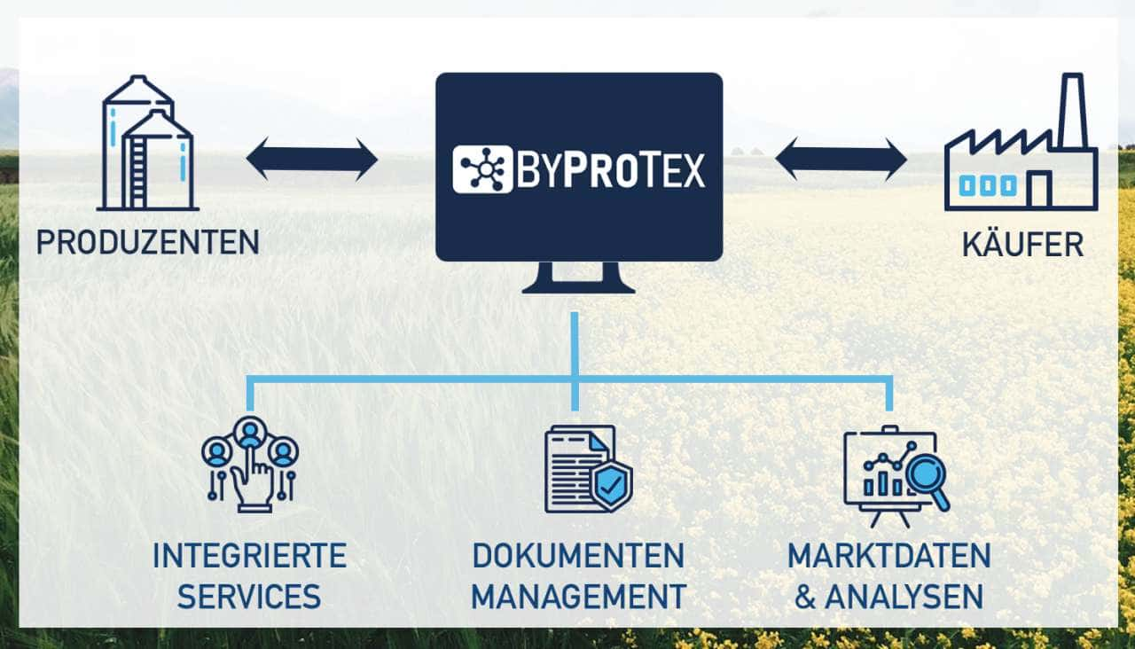 www.byprotex.com